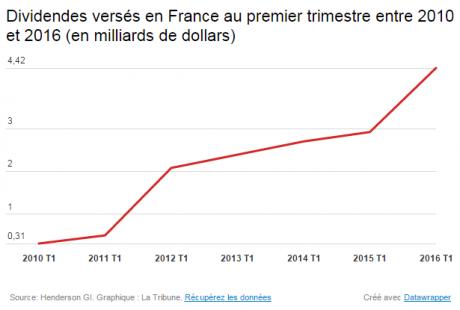dividendes-verses-en-france-entre-2010-et-2016-au-premier-trimestre-1949b