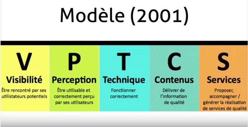 Qualité web modèle