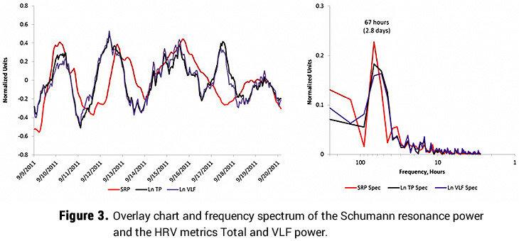chart-schumann-resonance-power-hrv-vlf