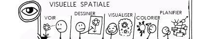 Visuelle-spatiale