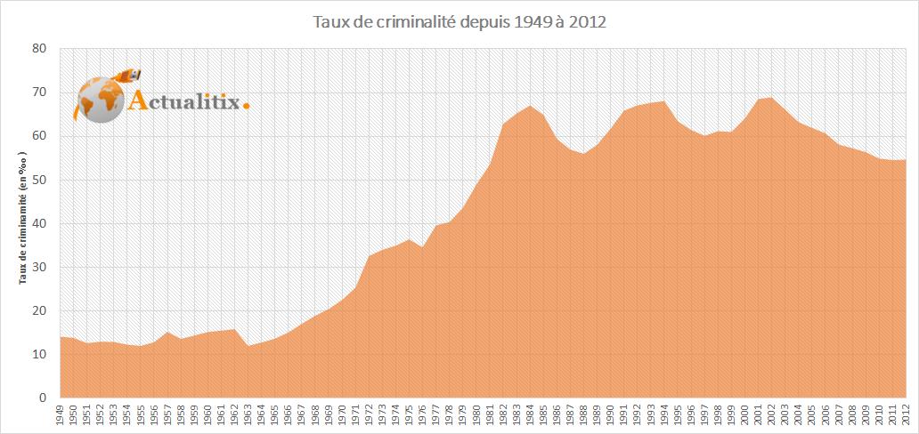 taux-de-criminalite-en-france