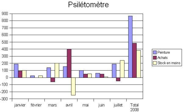 psiletometre