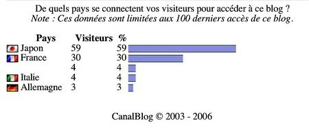 Aper_u_de__CanalBlog__stats_blog_Paris_8_2_sept
