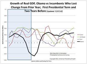 graphe croissance économique et président sortant battu + obama