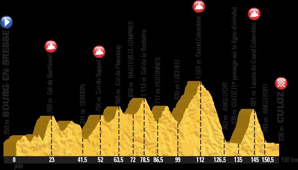 936) profil étape du Grand Colombier Tour 2016