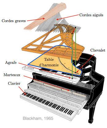 Vue éclatée 1 d'un piano