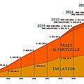 Hausse des impôts locaux à alfortville