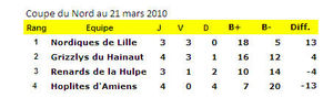 classement_coupe_20100321