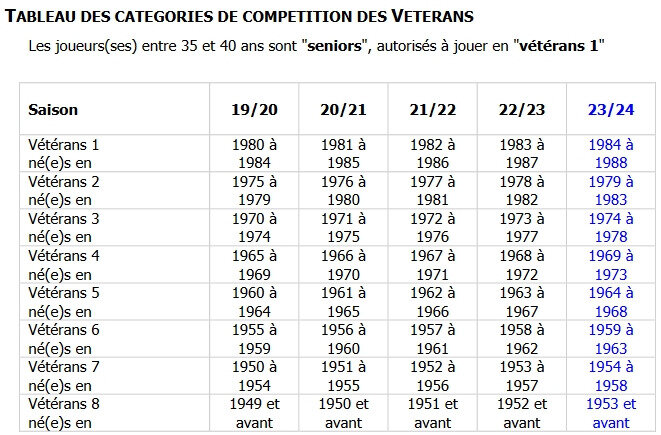 tableau_categories_veterans