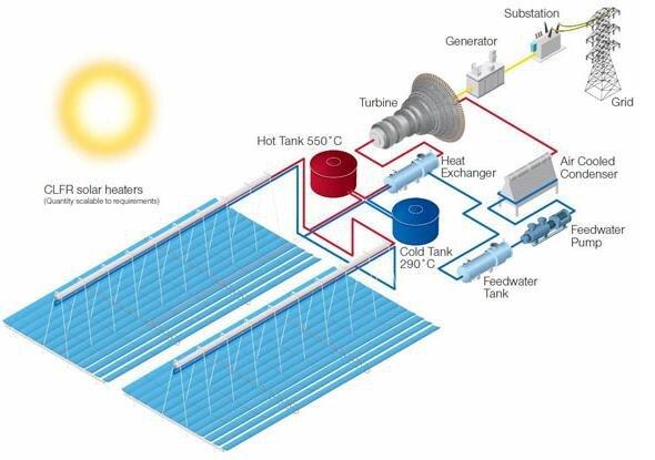 stockage_energie_sels_fondus