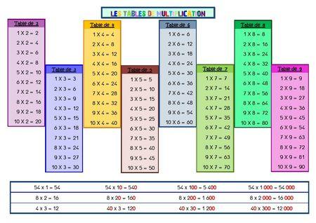 tables_multiplication