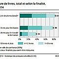 Quatre suisses sur cinq lisent des livres, un sur trois assidûment