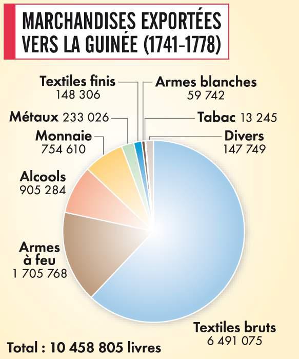 Marchandises exportées vers la Guinée