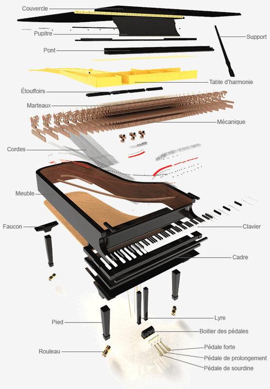 Vue éclatée 2 d'un piano