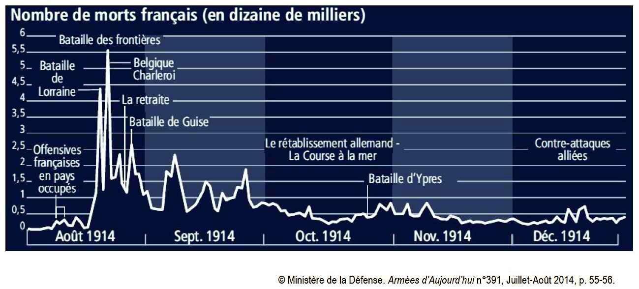 Nbre de morts 1914