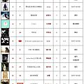 呸 play, 10th week: jolin ranks #16 on 5music & #8 on g-music!