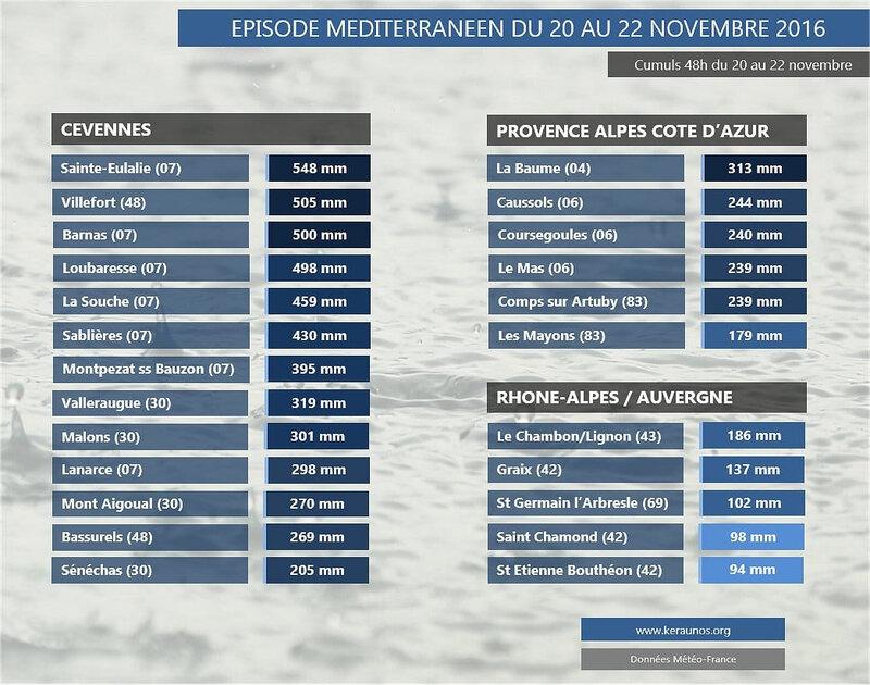 episode-cevenol-orages-pluie-inondations-ardeche-var-alpes-haute-provence-gard-herault-21-23-novembre-cumuls