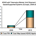 Strategic analysis of integration of adas with telematics