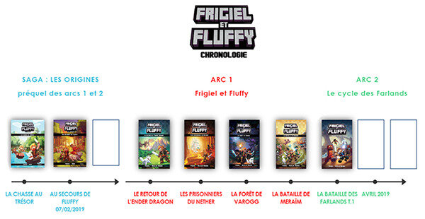 Chut On Lit Frigiel Et Fluffy Le Cycle Des Farlands Aux