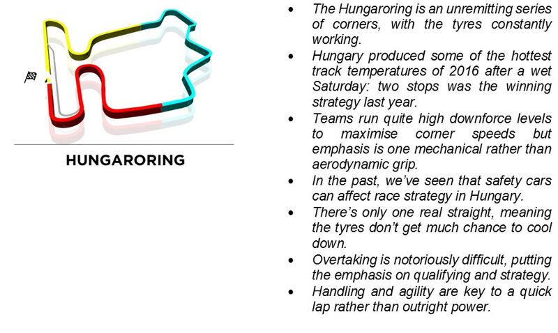 hungary grand prix track 2