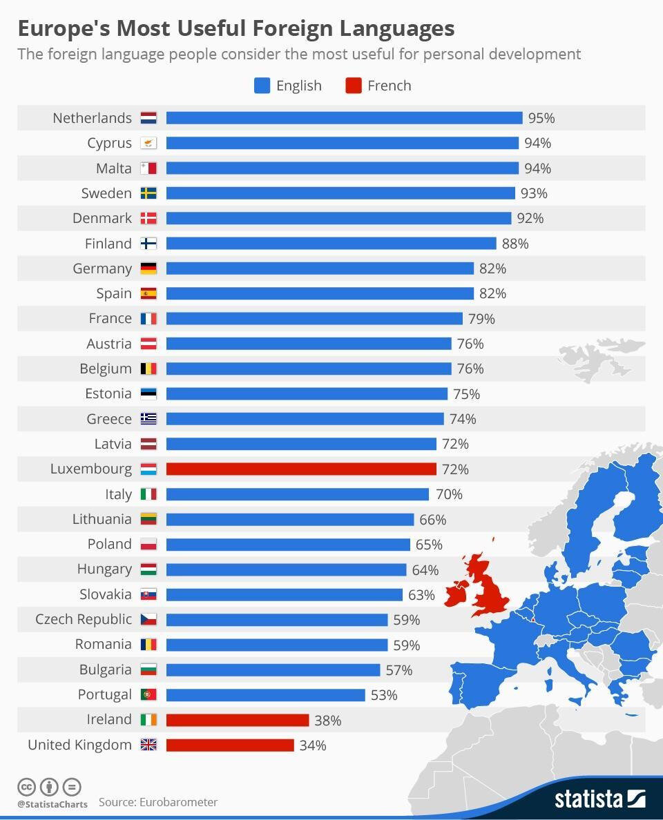 Europe's most useful foreign languages