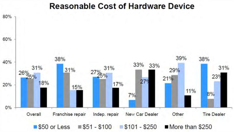 prices_of_telematics_devices