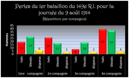 Perte_du_1er_bataillon__le_9_aout_1914
