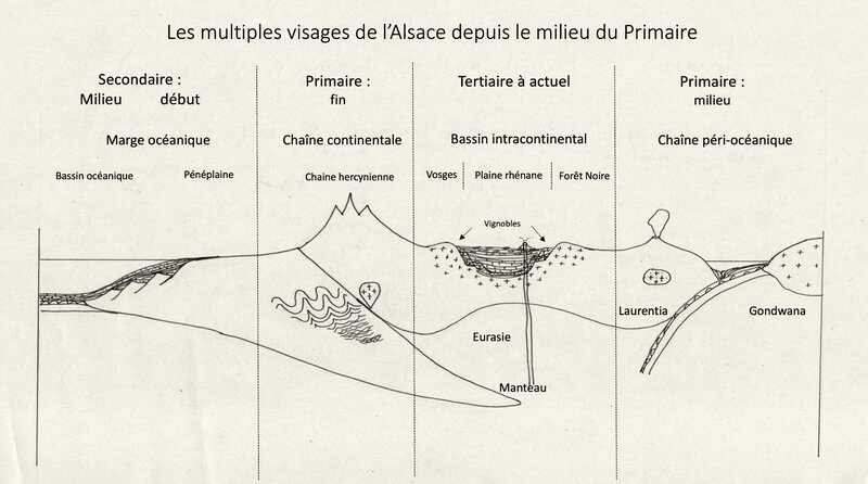 dessin une histoire géologique début