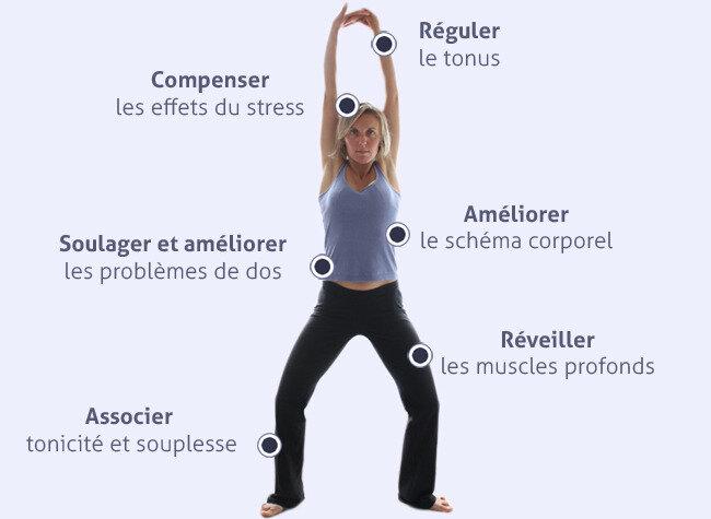 stretching-postural-vichy