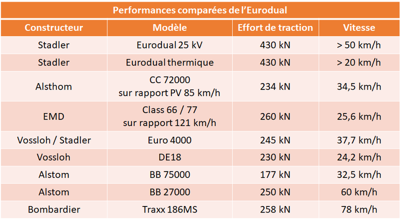 performances eurodual