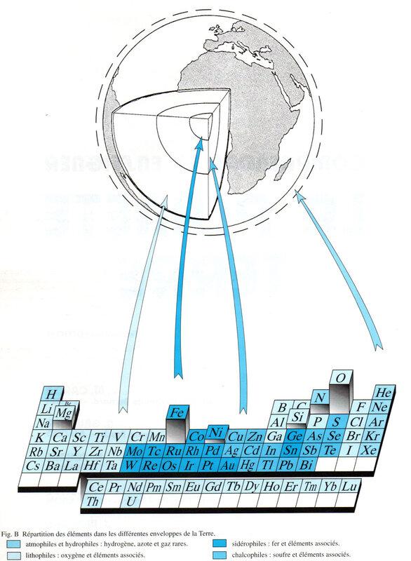 Caron figure B répartition des éléments chimiques20200429 copie