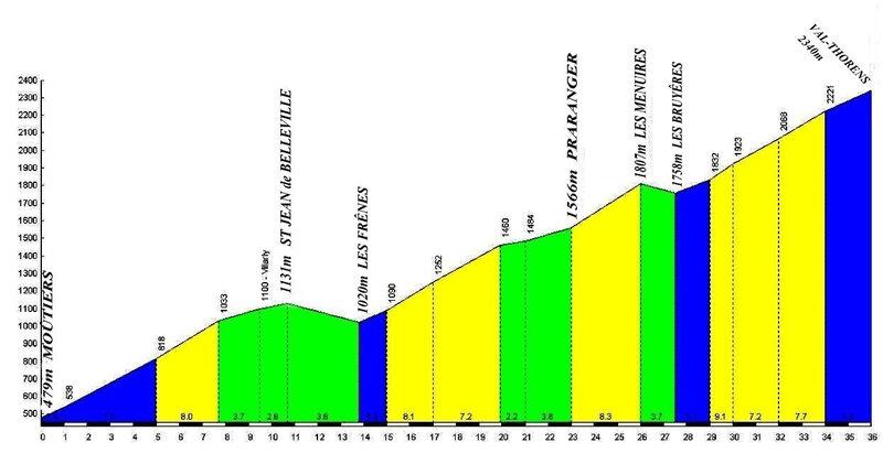 8255) montée vélo Val Thorens