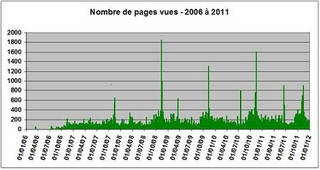 Stats2011-pagesvues